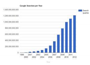 کوئری های گوگل